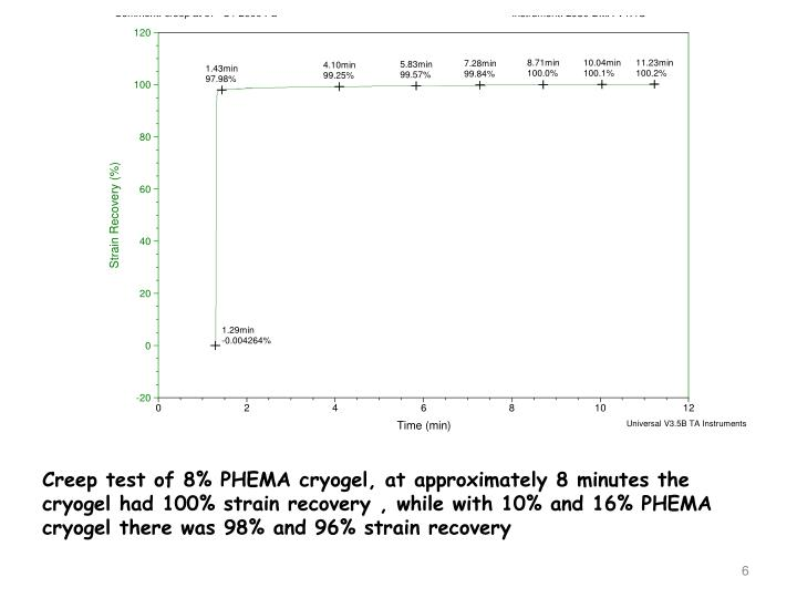 Creep test of 8% PHEMA cryogel, at approximately 8 minutes the cryogel had 100% strain recovery , while with 10% and 16% PHEMA cryogel there was 98% and 96% strain recovery