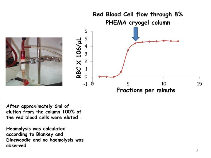 After approximately 6ml of elution from the column 100% of the red blood cells were eluted .
