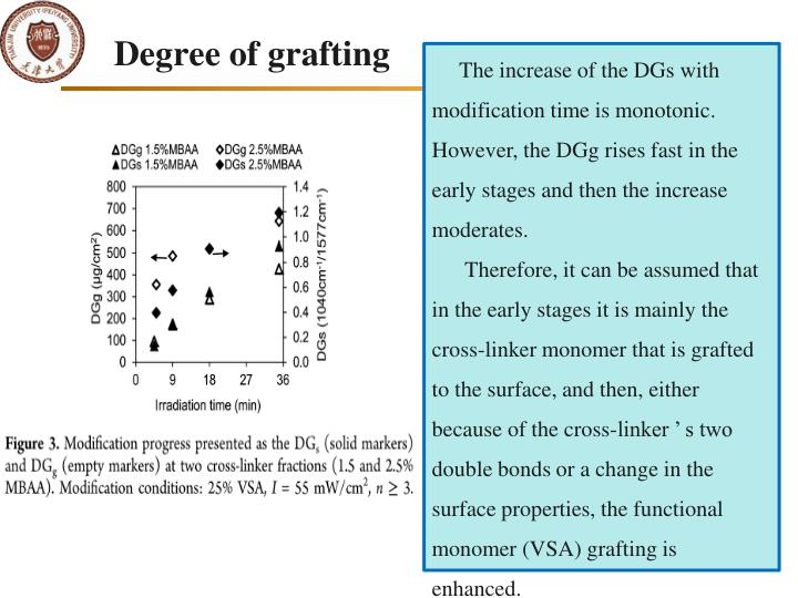 Degree of grafting