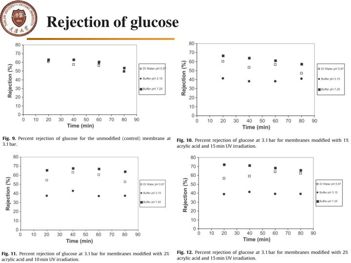 Rejection of glucose