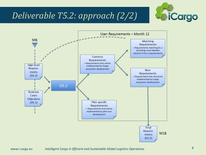 Deliverable T5.2: