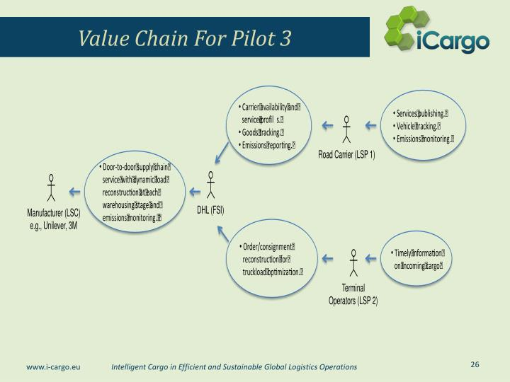 Value Chain For Pilot 3