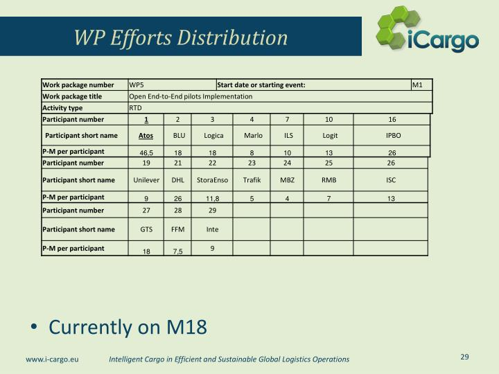 WP Efforts Distribution