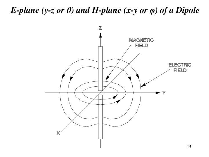 E-plane (y-z or