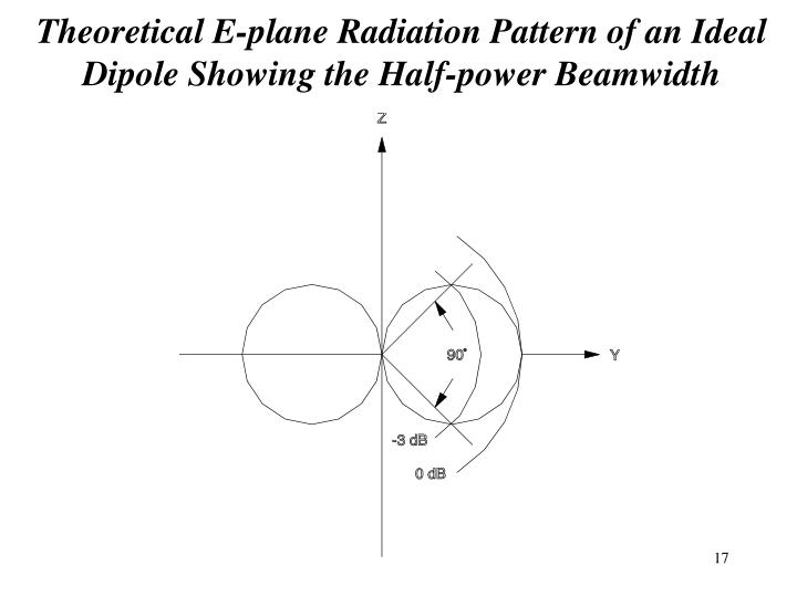 Theoretical E-plane Radiation Pattern of an Ideal Dipole Showing the Half-power Beamwidth