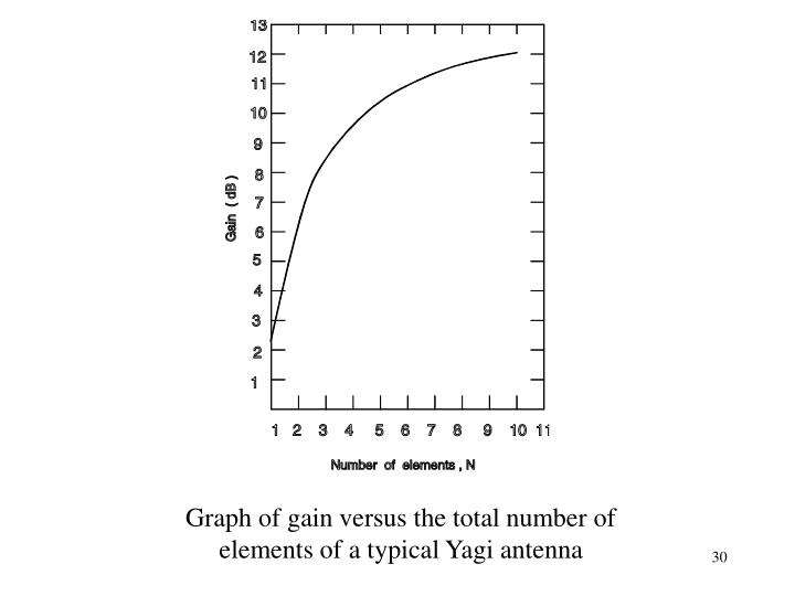 Graph of gain versus the total number of elements of a typical Yagi antenna