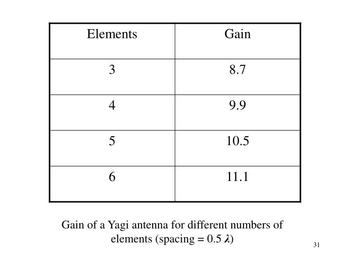 Gain of a Yagi antenna for different numbers of elements (spacing = 0.5