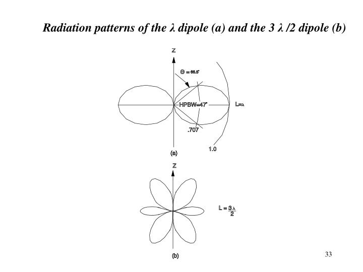 Radiation patterns of the