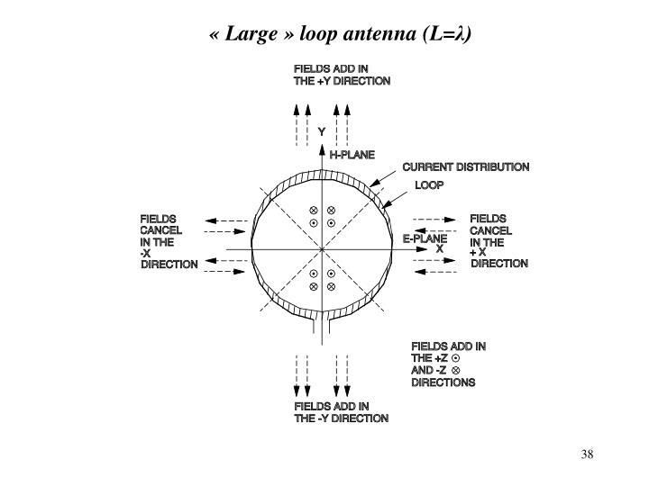 «Large» loop antenna (L=
