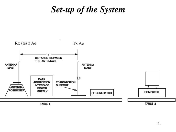Set-up of the System