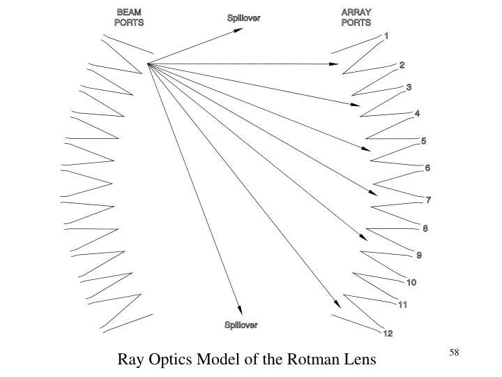 Ray Optics Model of the Rotman Lens
