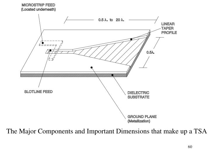 The Major Components and Important Dimensions that make up a TSA