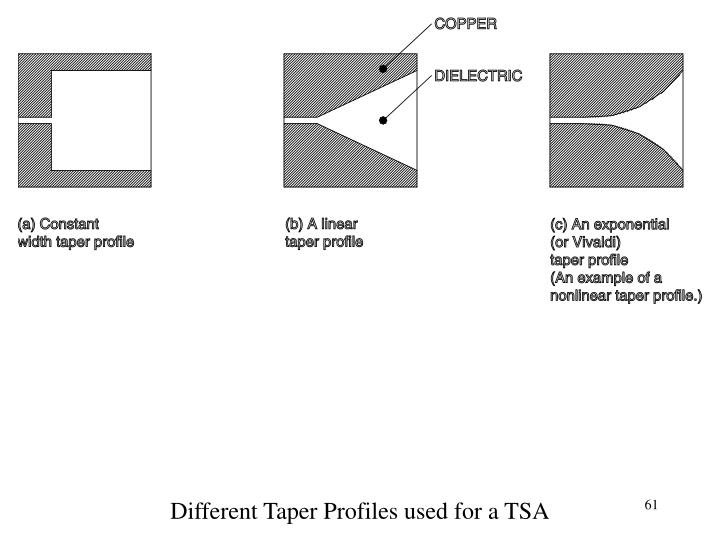 Different Taper Profiles used for a TSA