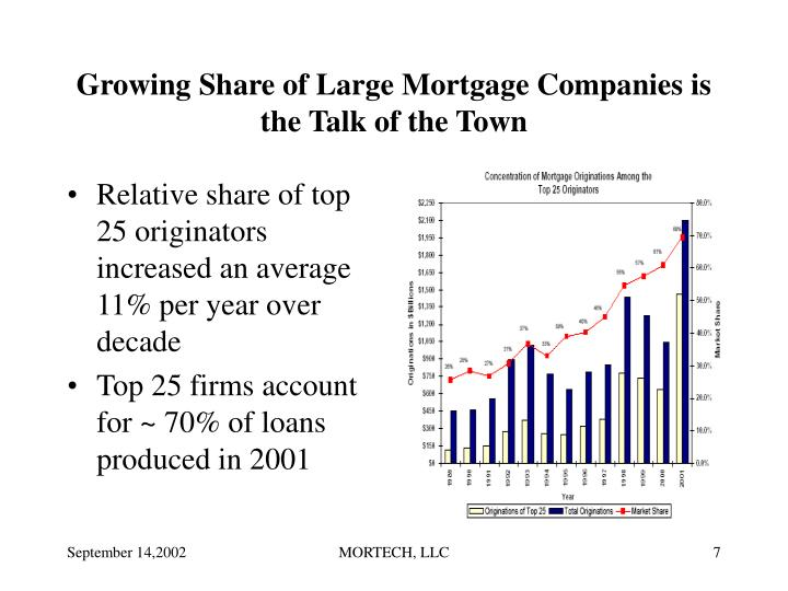 Growing Share of Large Mortgage Companies is the Talk of the Town