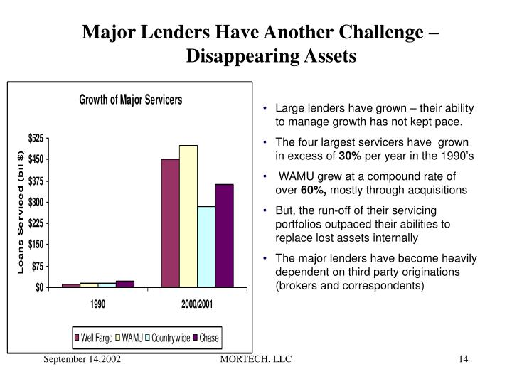 Major Lenders Have Another Challenge – Disappearing Assets