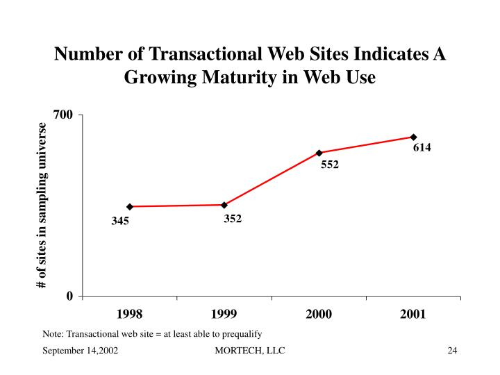 Number of Transactional Web Sites Indicates A Growing Maturity in Web Use