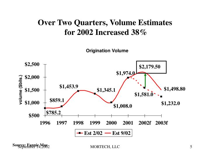 Over Two Quarters, Volume Estimates