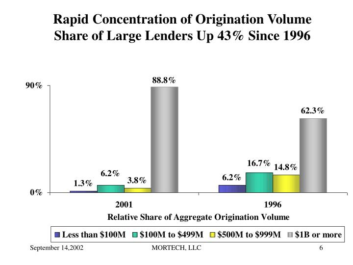Rapid Concentration of Origination Volume