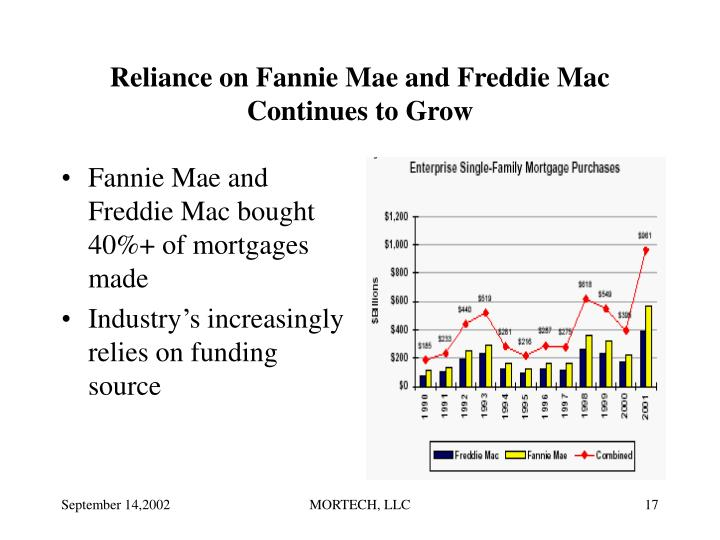Reliance on Fannie Mae and Freddie Mac