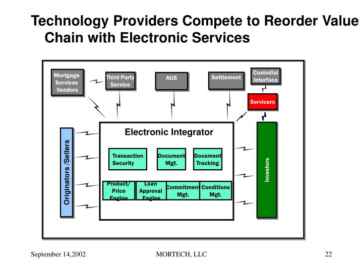 Technology Providers Compete to Reorder Value Chain with Electronic Services