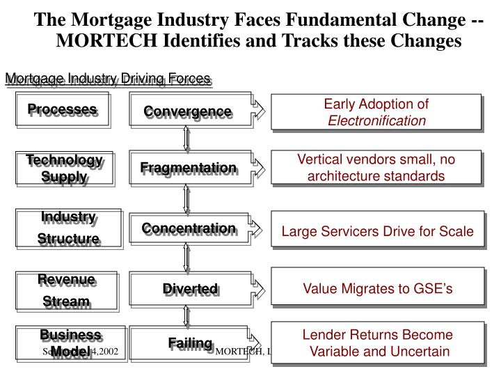 The Mortgage Industry Faces Fundamental Change --      MORTECH Identifies and Tracks these Changes
