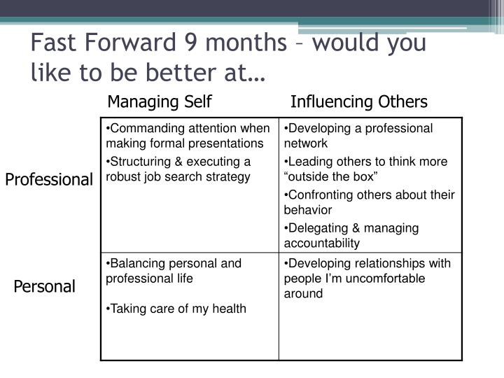 Fast Forward 9 months – would you like to be better at…