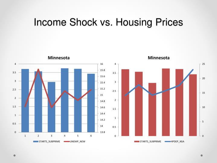 Income Shock vs. Housing Prices
