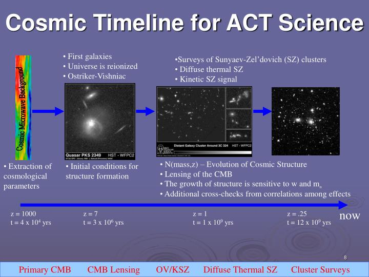 Cosmic Timeline for ACT Science