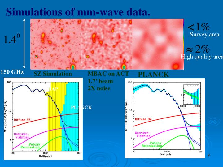 Simulations of mm-wave data.
