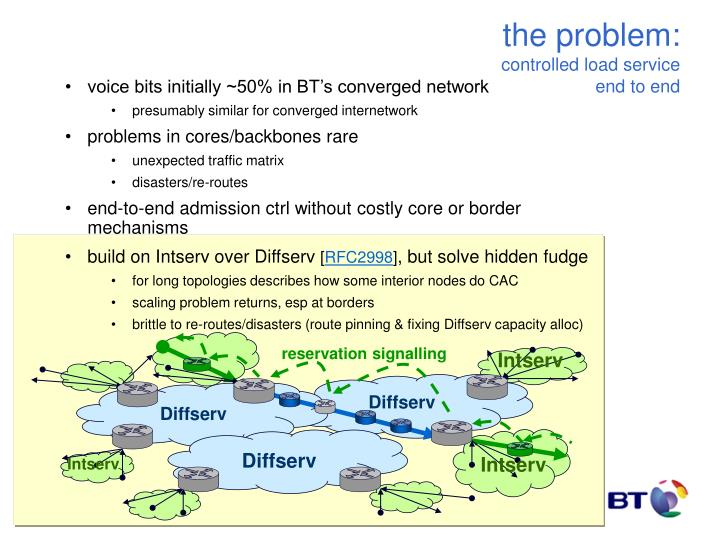 voice bits initially ~50% in BT's converged network
