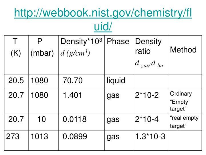 http://webbook.nist.gov/chemistry/fluid/