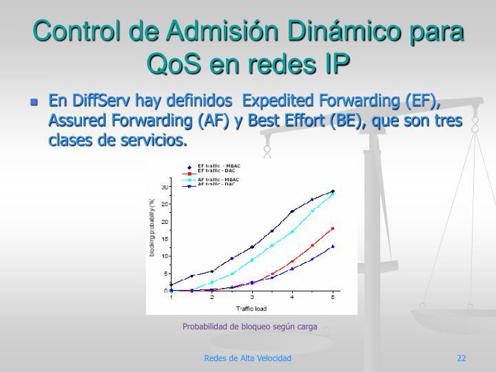 Control de Admisión Dinámico para QoS en redes IP