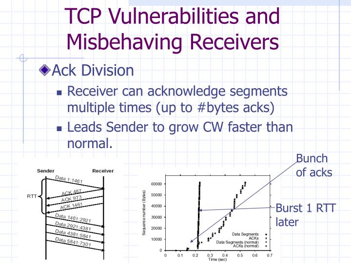 TCP Vulnerabilities and Misbehaving Receivers