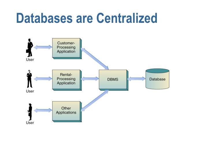 Databases are Centralized