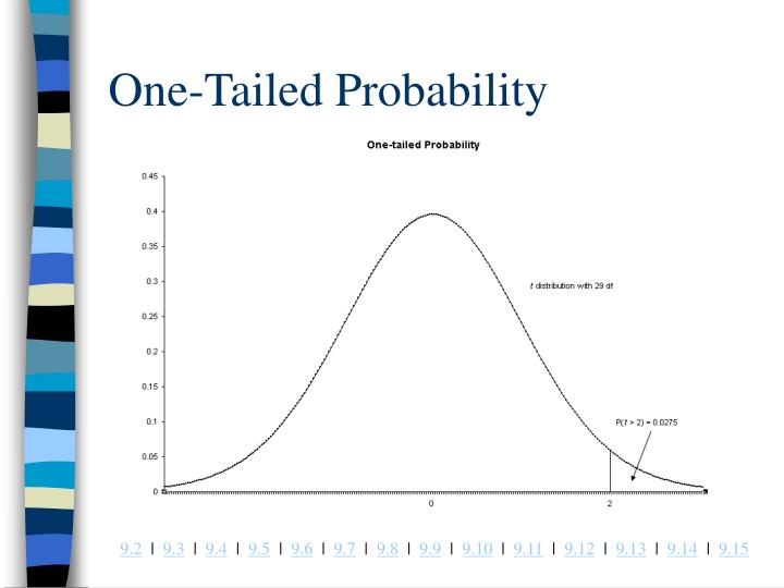 One-Tailed Probability