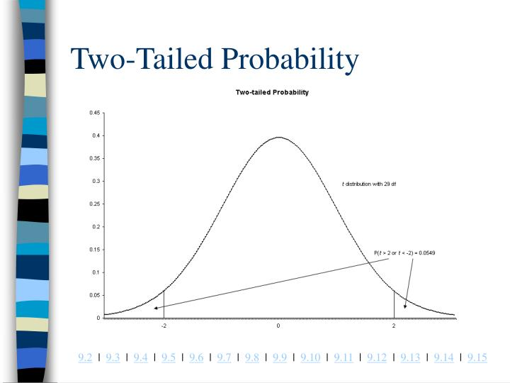 Two-Tailed Probability
