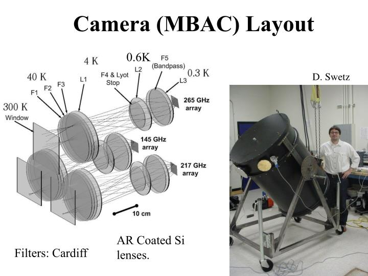 Camera (MBAC) Layout