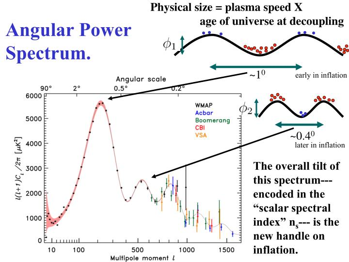 Physical size = plasma speed X