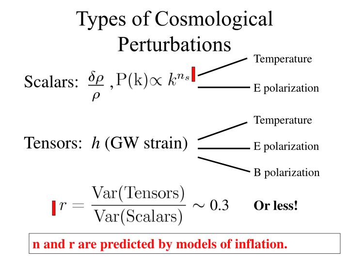 Types of Cosmological Perturbations