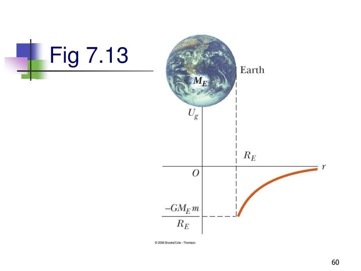 Fig 7.13