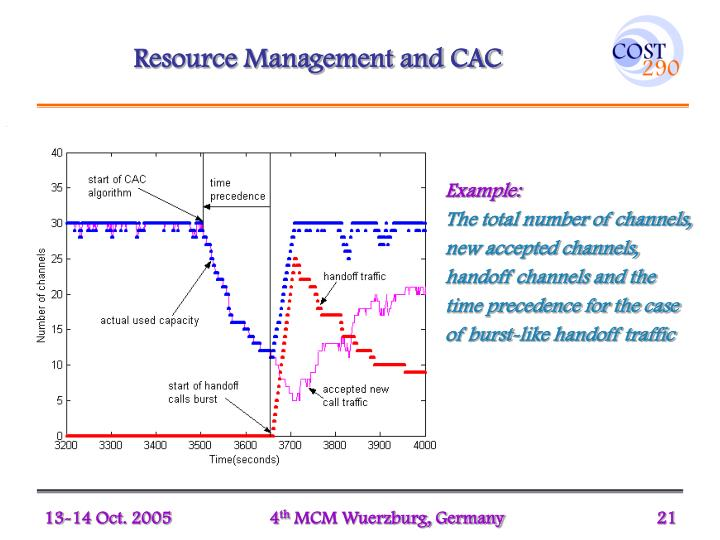 Resource Management and CAC