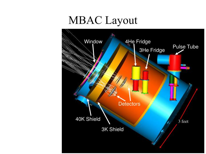 MBAC Layout