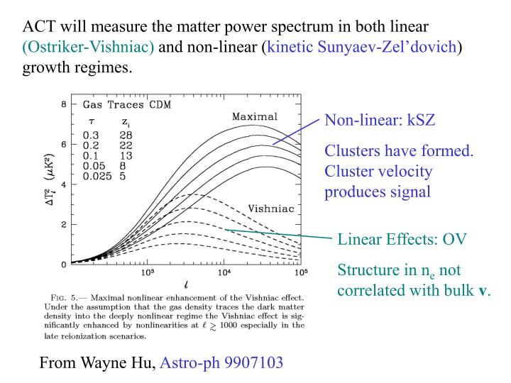 ACT will measure the matter power spectrum in both linear