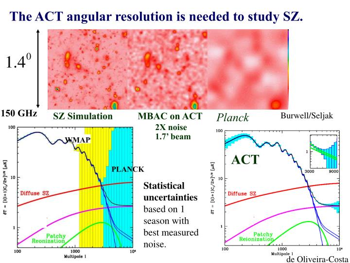 The ACT angular resolution is needed to study SZ.