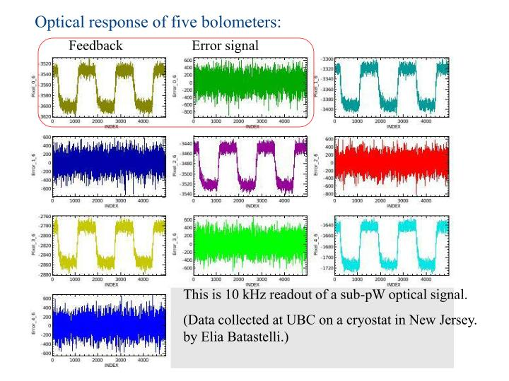 Optical response of five bolometers: