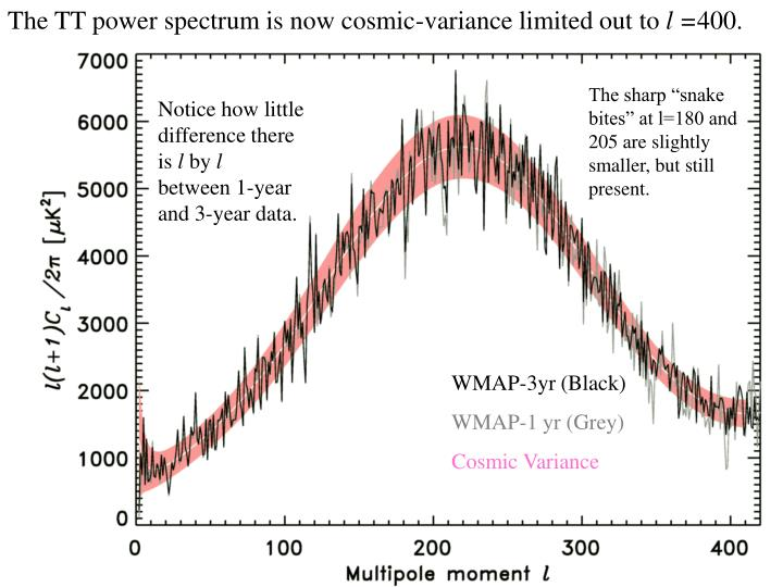 The TT power spectrum is now cosmic-variance limited out to