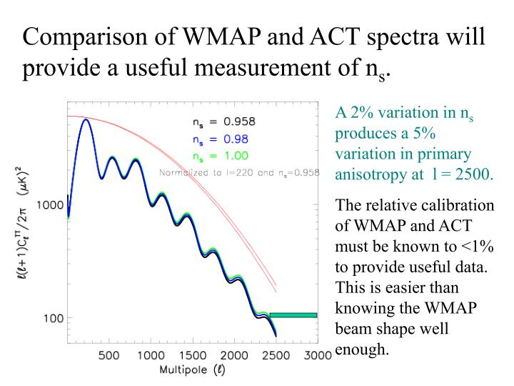 Comparison of WMAP and ACT spectra will provide a useful measurement of n