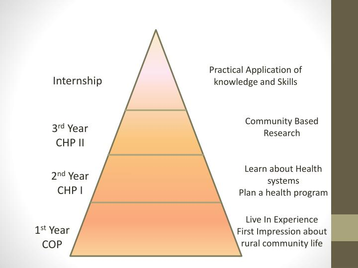 Practical Application of knowledge and Skills