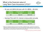 what is the financial value of long term care insurance ltci1