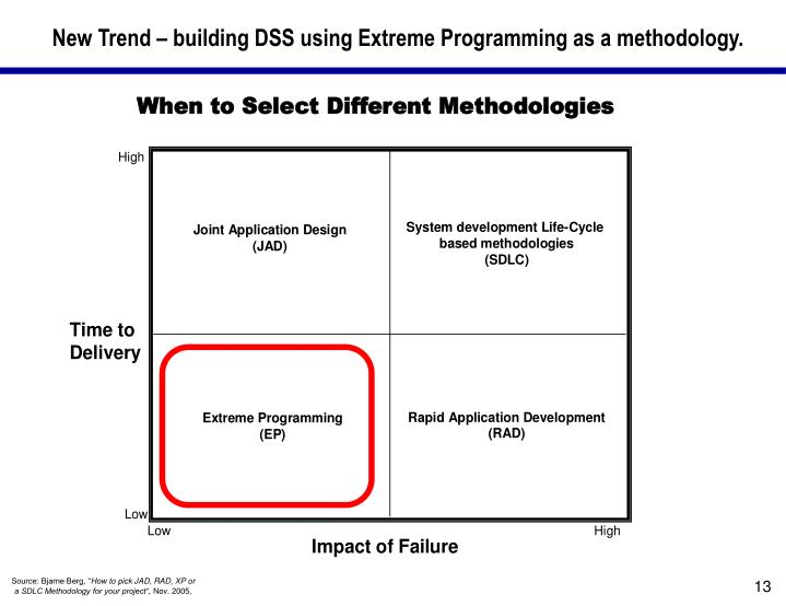 New Trend – building DSS using Extreme Programming as a methodology.